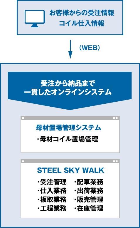 基幹システム「Steel SKY Walk(スティールスカイウォーク)」の導入