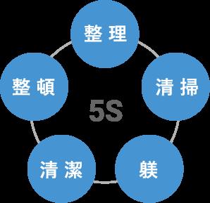 5S活動を全社的に推進